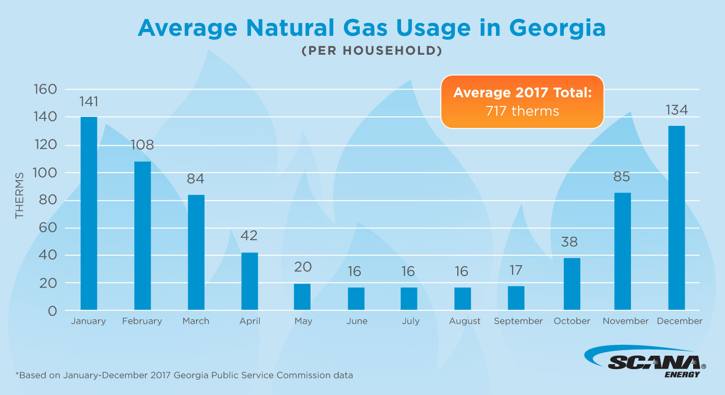 Average Natural Gas Usage_Final